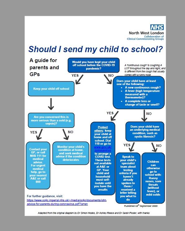 Useful Nhs Flowchart Should I Send My Child To School Clowns Nursery